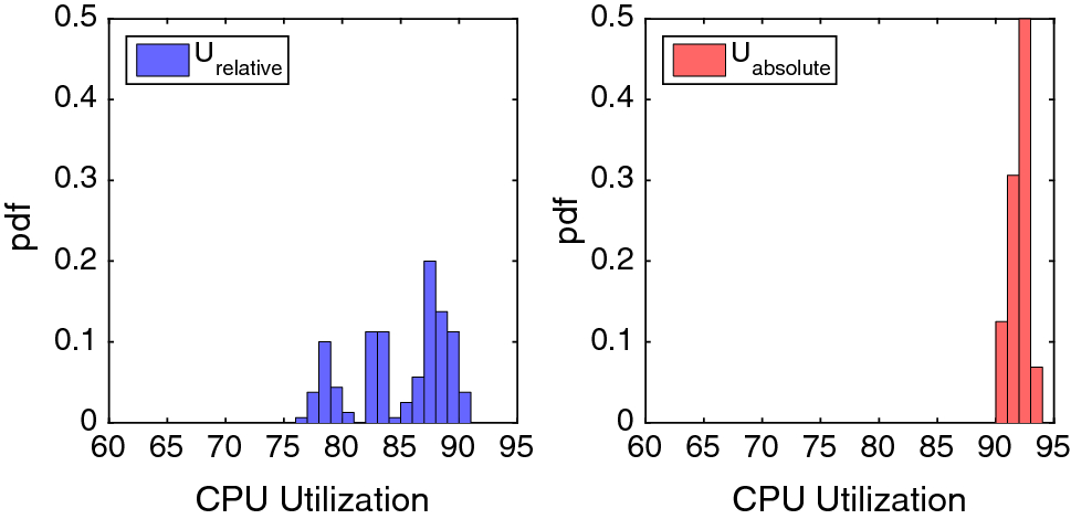 A study on performance measures for auto-scaling CPU-intensive