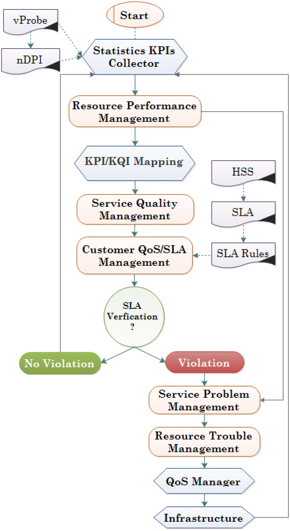 Novel QoE monitoring and management architecture with eTOM for SDN