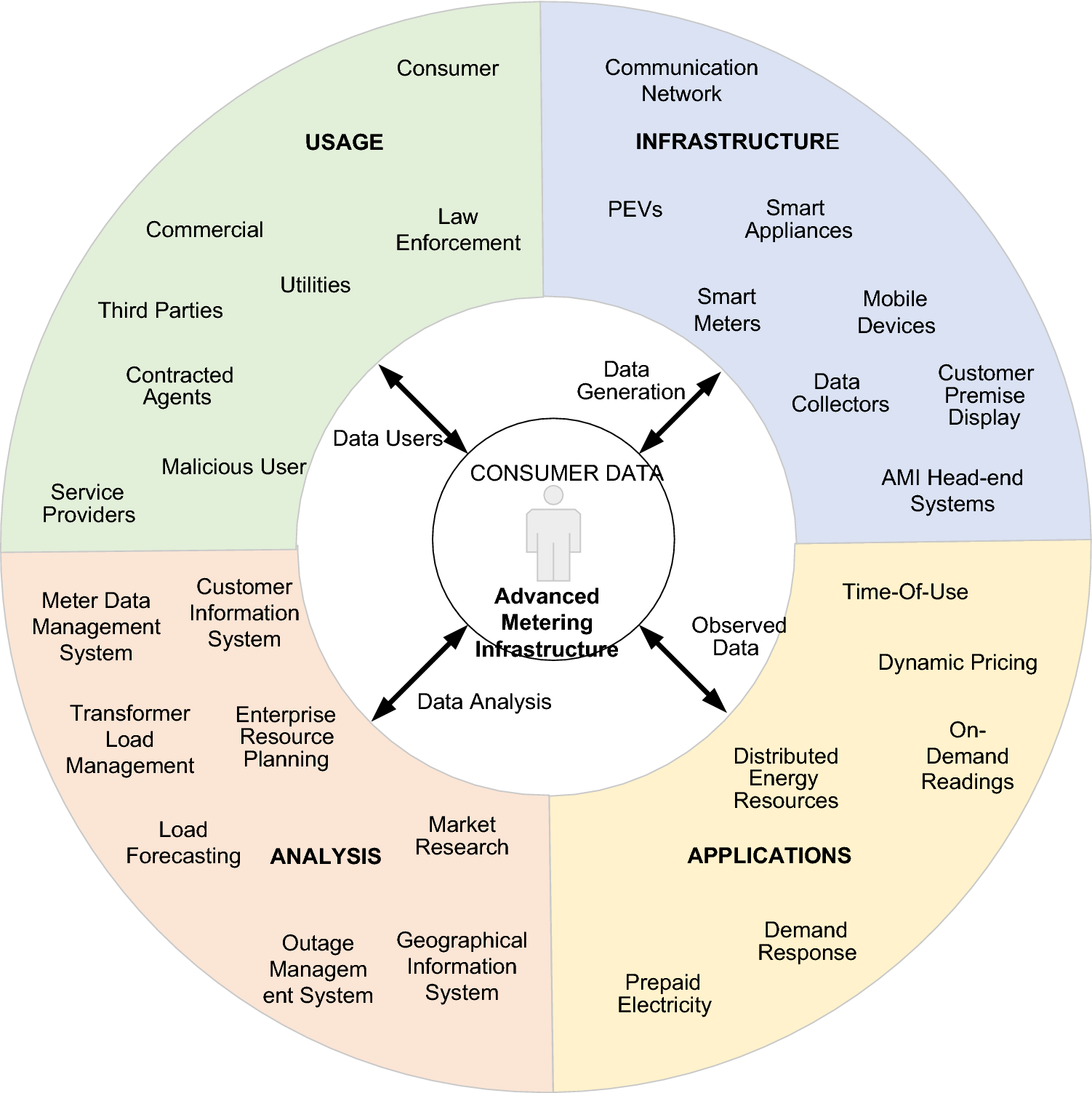 A survey of privacy preserving schemes in IoE enabled Smart Grid