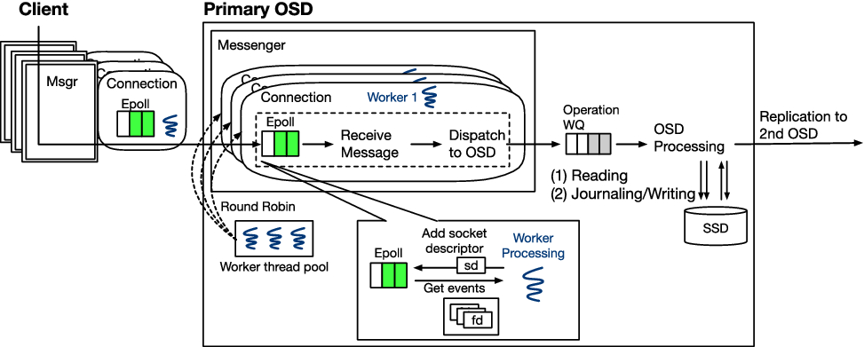 Optimizing communication performance in scale-out storage