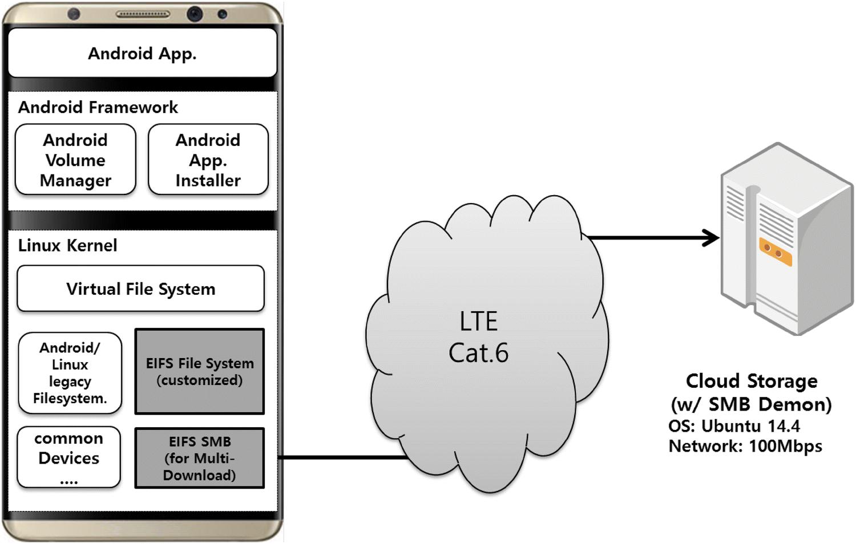 High-performance internet file system based on multi