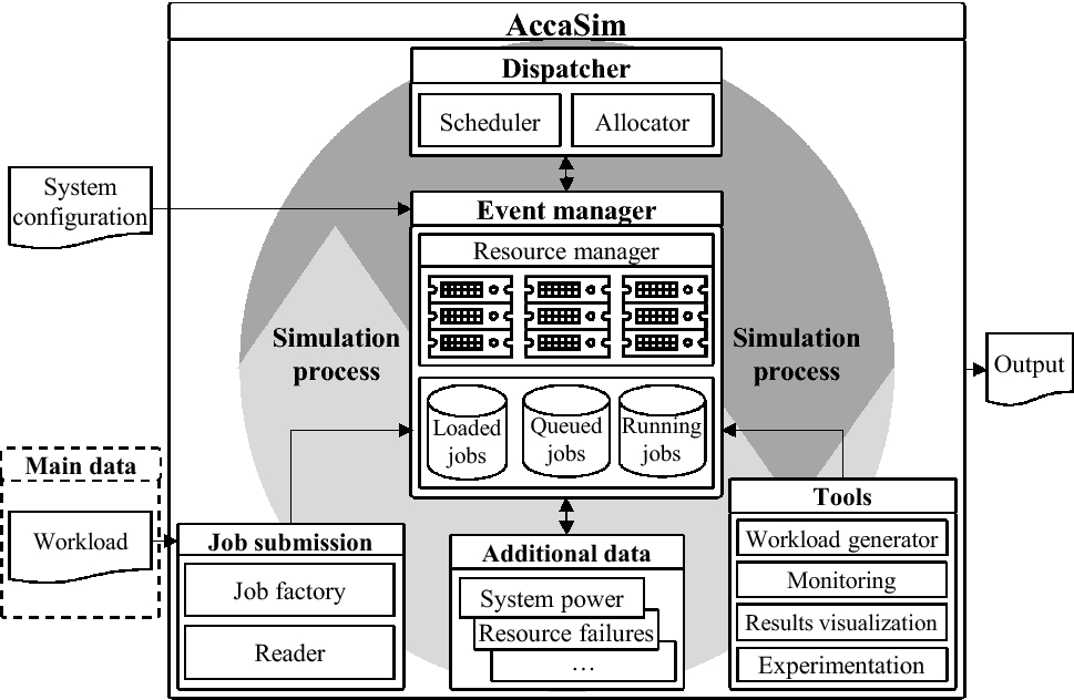 AccaSim: a customizable workload management simulator for