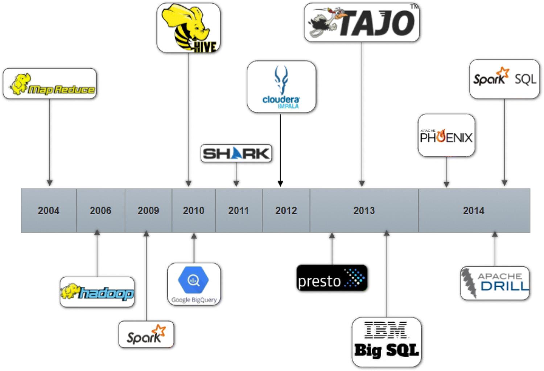 Big SQL systems: an experimental evaluation   SpringerLink