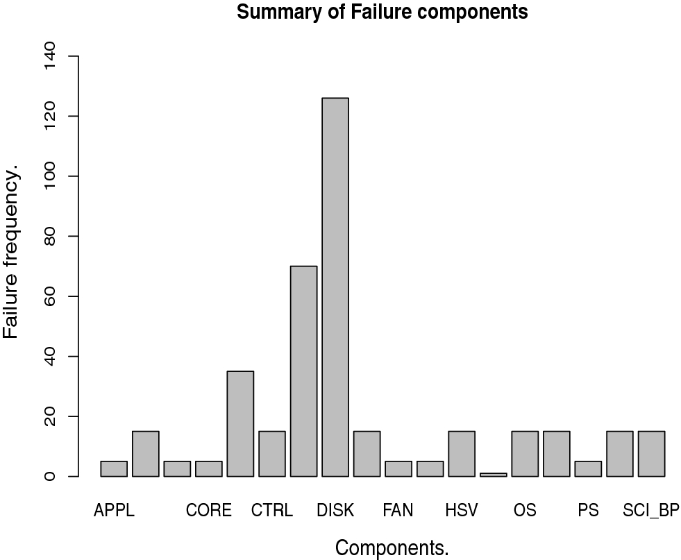 Failure prediction using machine learning in a virtualised HPC