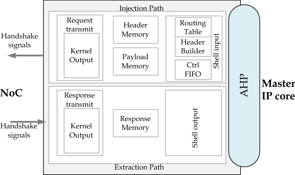 Network adapter architectures in network on chip: comprehensive