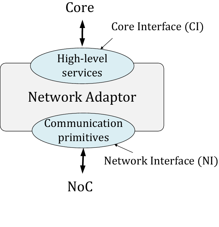 Network adapter architectures in network on chip