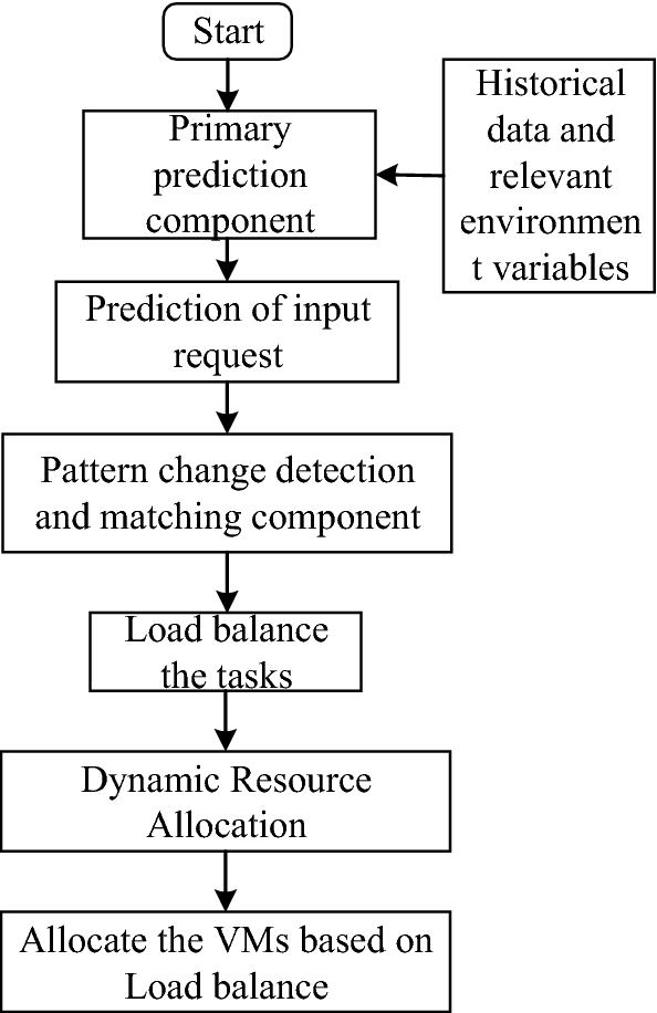 Dynamic provisioning of resources based on load balancing