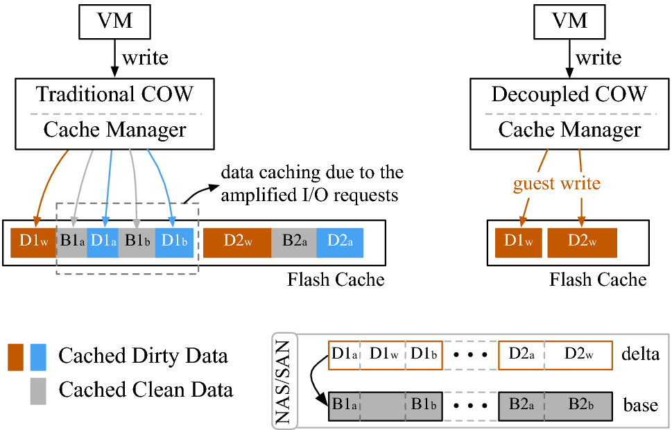 COWCache: effective flash caching for Copy-on-Write virtual disks