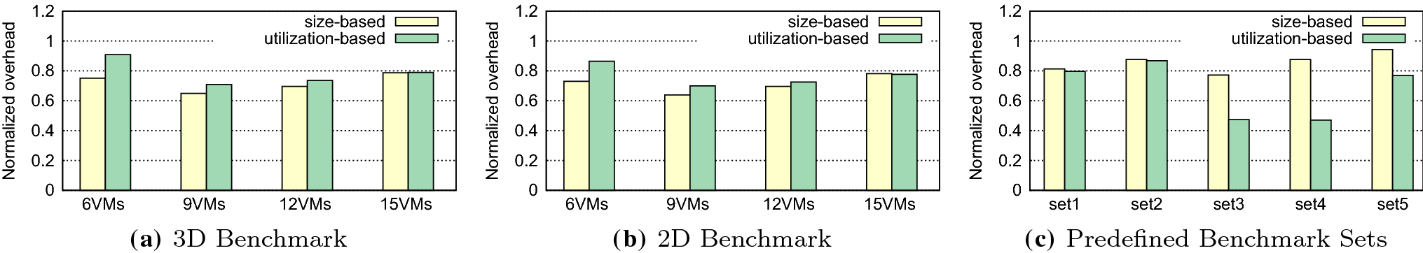 Low-overhead dynamic sharing of graphics memory space in GPU