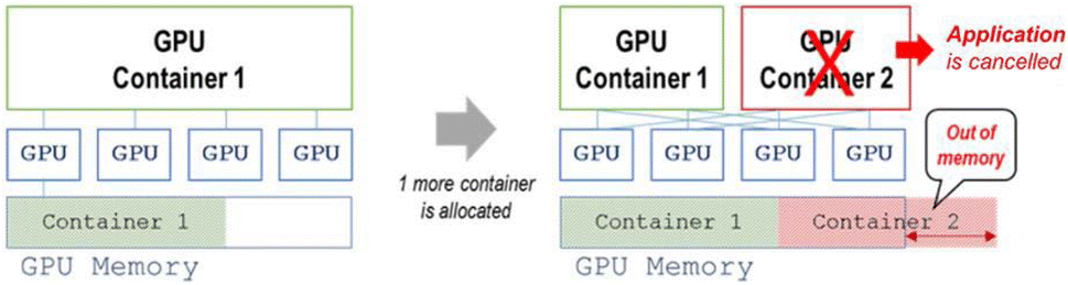 Design of an adaptive GPU sharing and scheduling scheme in container