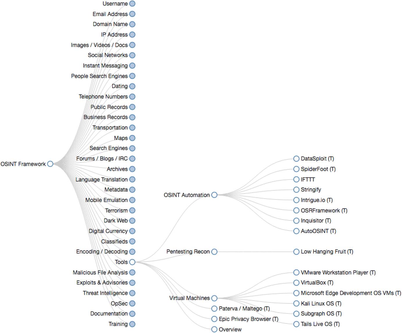 Darkweb Classifieds