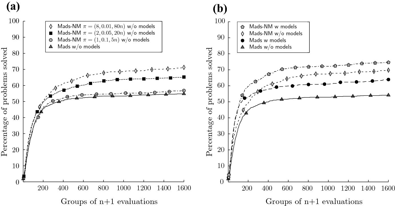 Mesh-based Nelder–Mead algorithm for inequality constrained