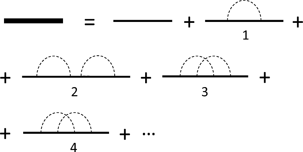 The use of Feynman diagrammatic approach for well test