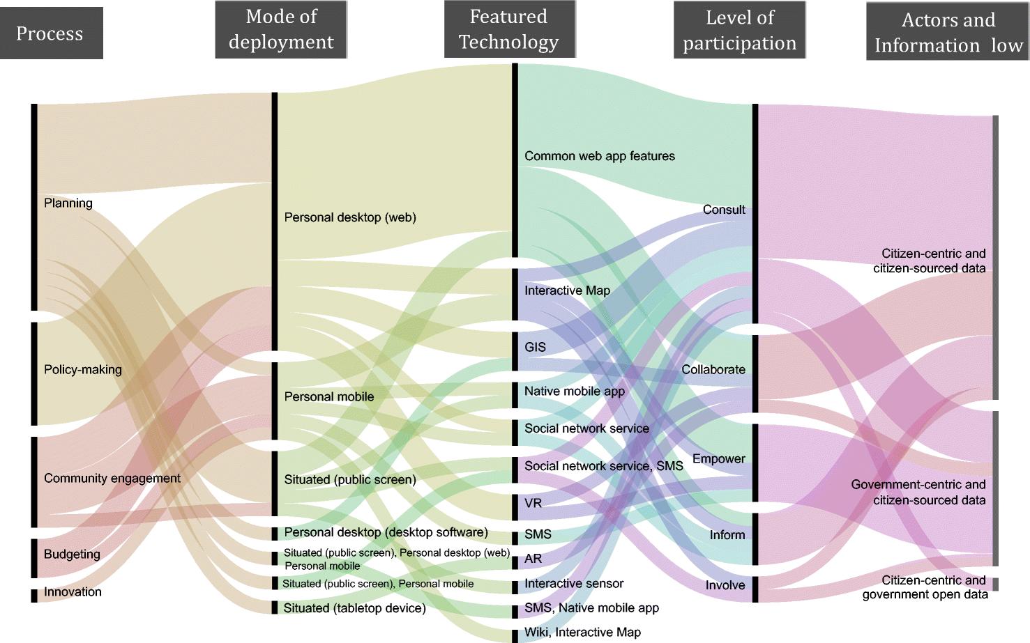 Civic Technology for Social Innovation | SpringerLink