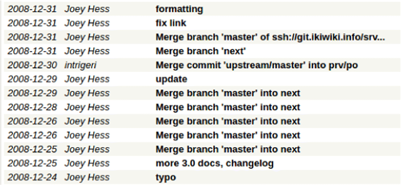 An Analysis of Merge Conflicts and Resolutions in Git-Based