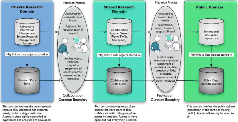 Three Gaps in Opening Science | SpringerLink