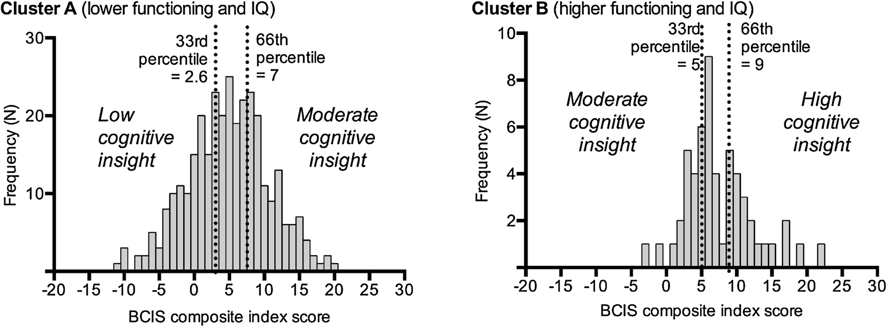 Establishing Clinical Cutoff Values for the Beck Cognitive Insight