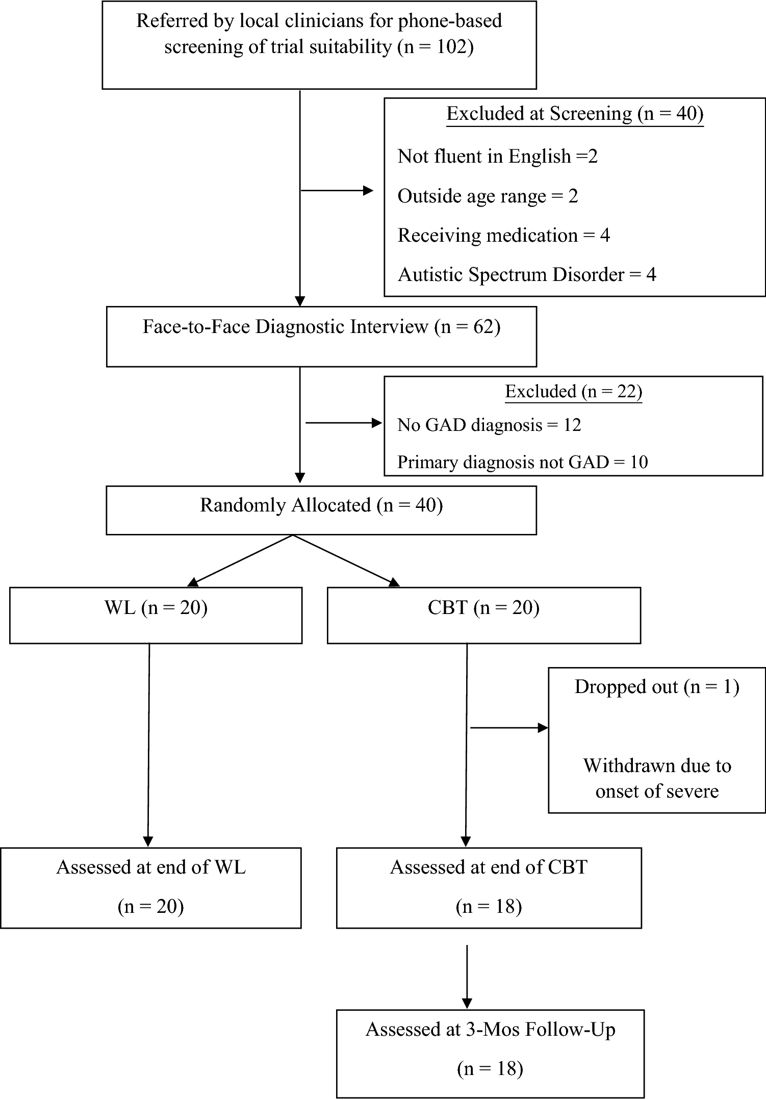GAD-Specific Cognitive Behavioral Treatment for Children and