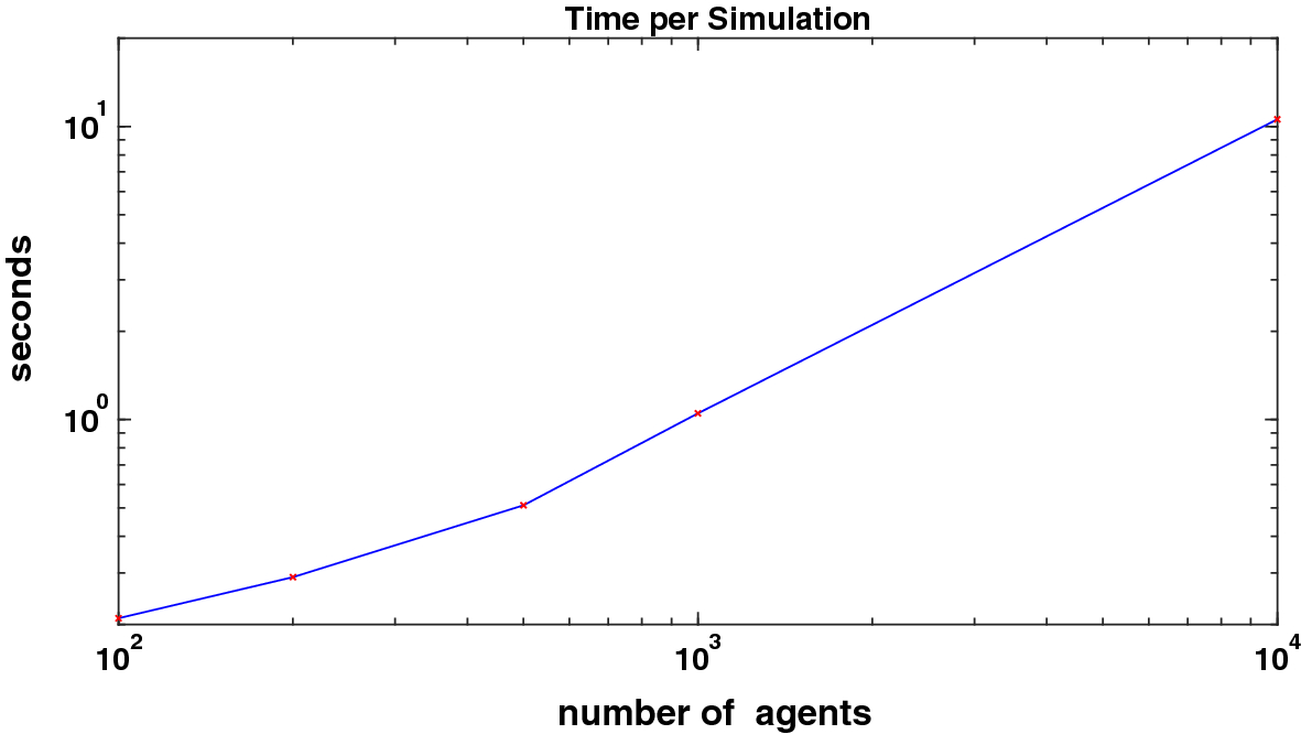 SABCEMM: A Simulator for Agent-Based Computational Economic