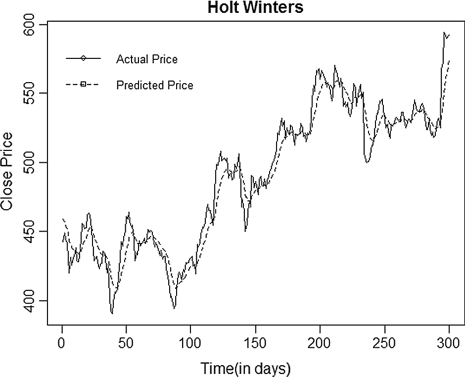 Short Term Firm-Specific Stock Forecasting with BDI