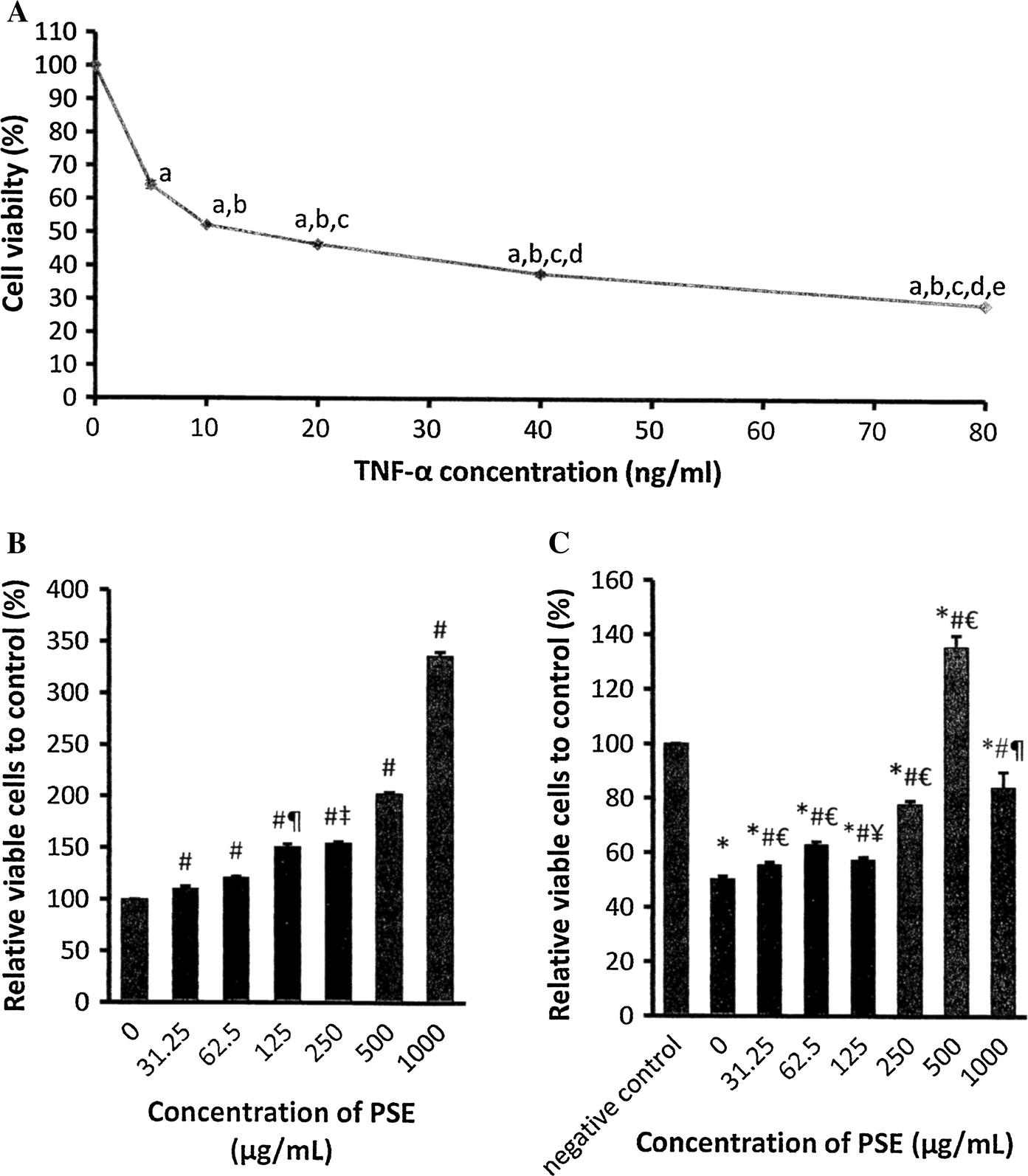 Parkia speciosa empty pod extract exerts anti-inflammatory