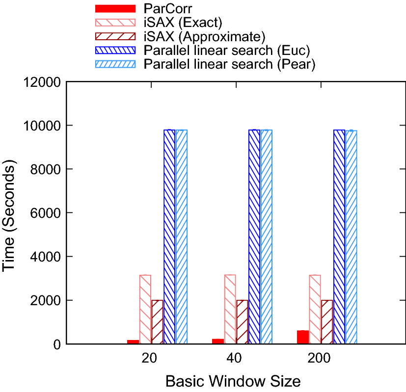 ParCorr: efficient parallel methods to identify similar time