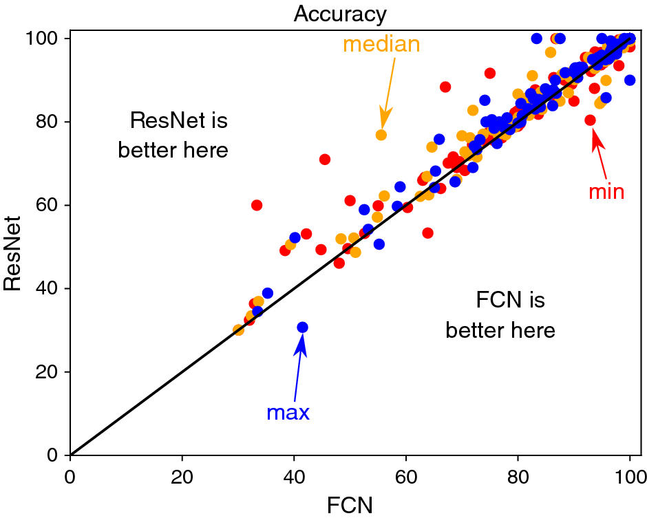 Deep learning for time series classification: a review