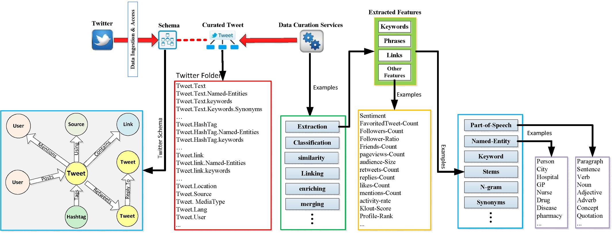 DataSynapse: A Social Data Curation Foundry | SpringerLink