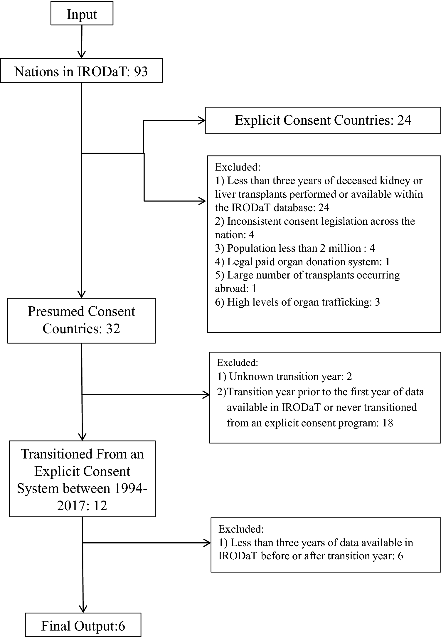 Presumed Consent: A Potential Tool for Countries