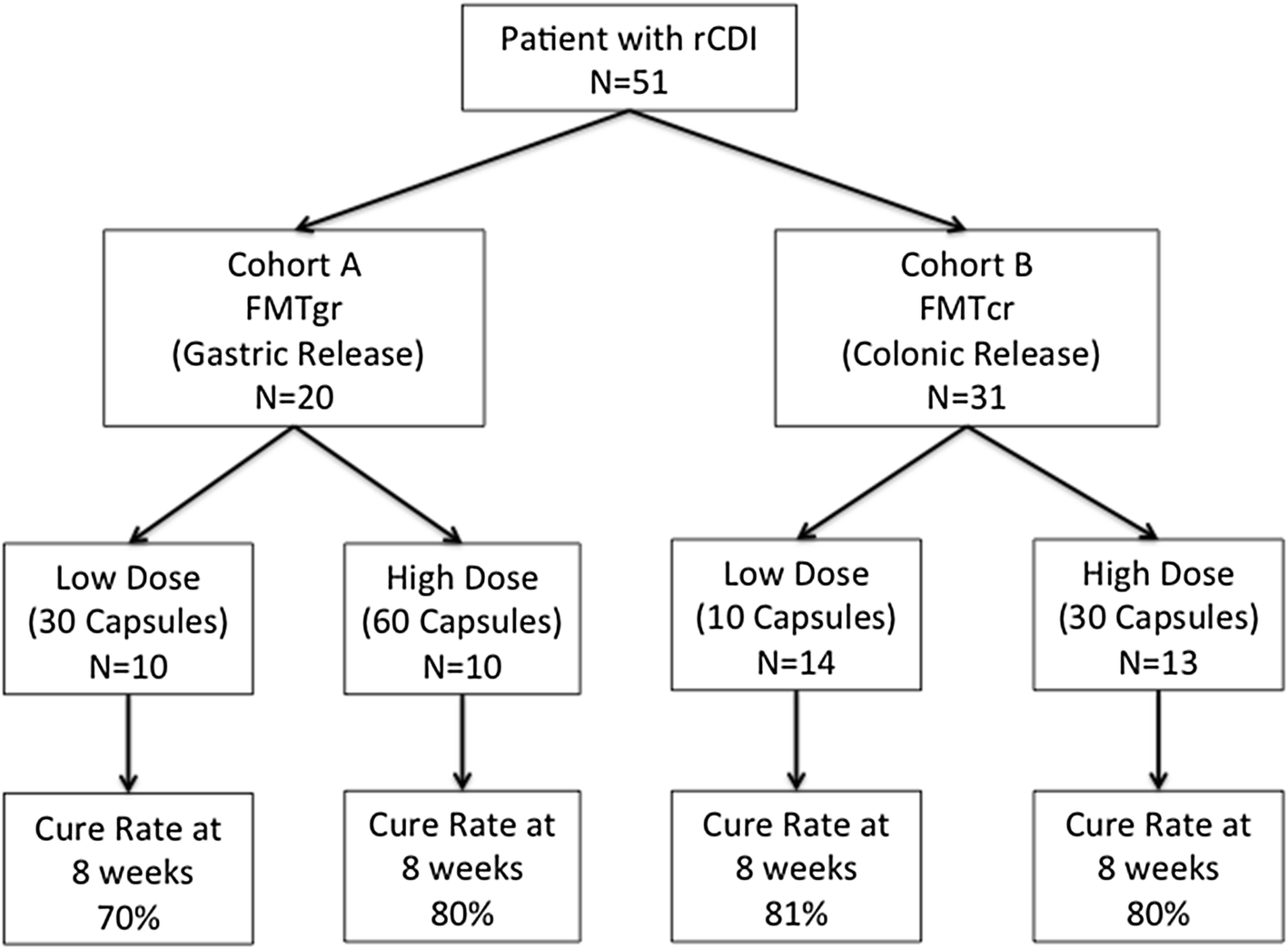 Fecal Microbiota Transplantation Capsules with Targeted Colonic