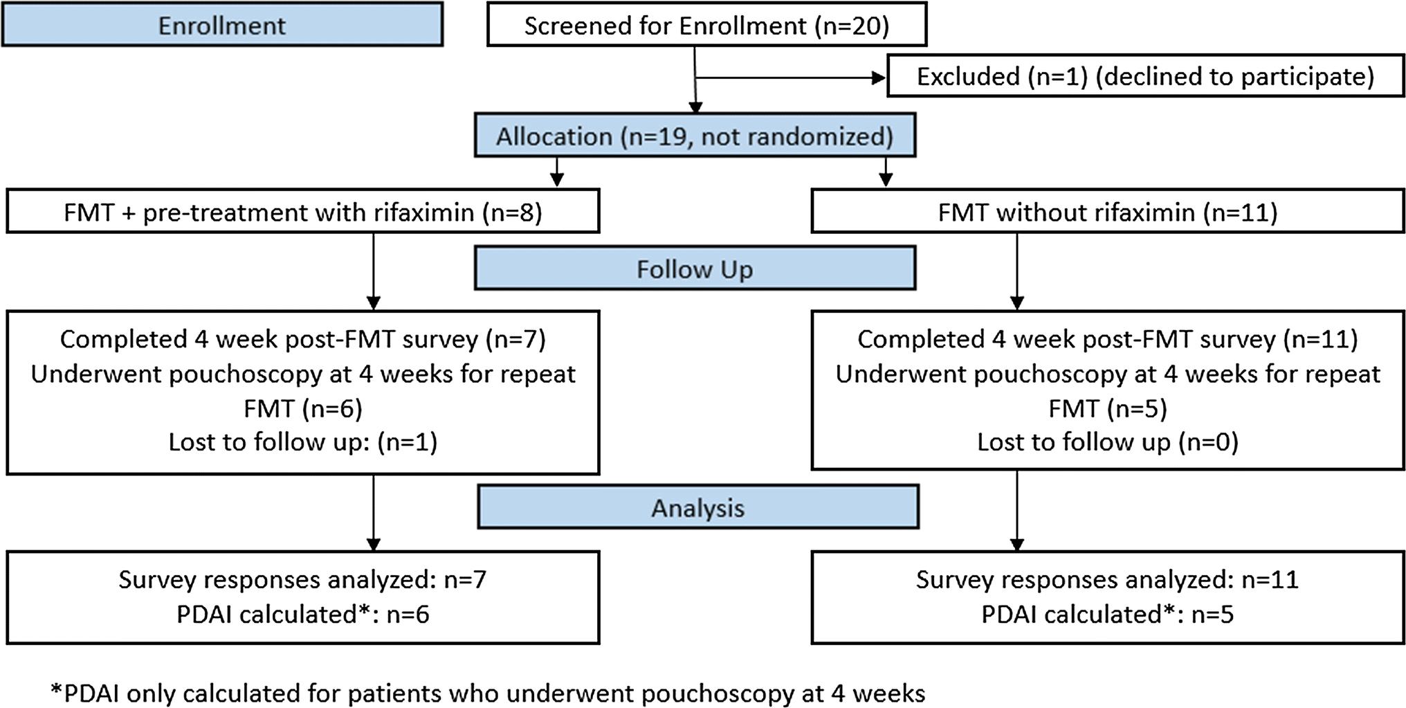 Fecal Microbiota Transplantation in Pouchitis: Clinical, Endoscopic