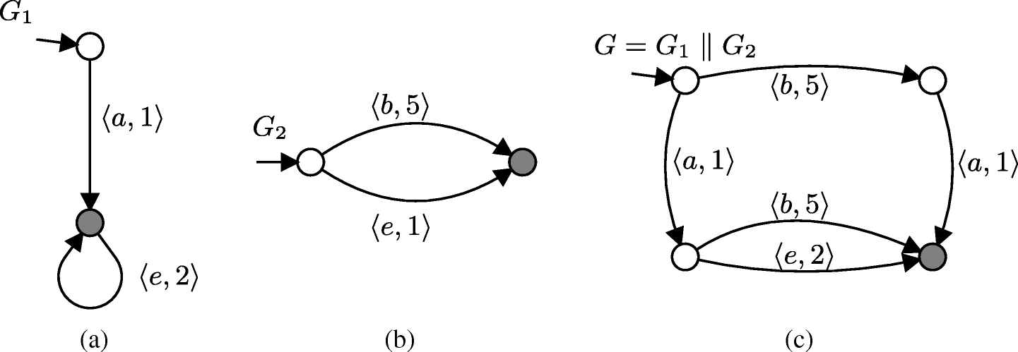 Time-optimal control of large-scale systems of systems using