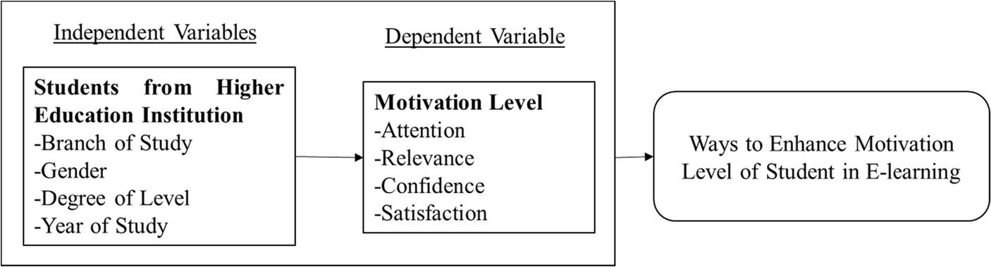 motivation level