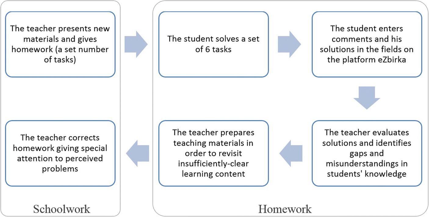 Technology enhancing mathematics learning behaviours