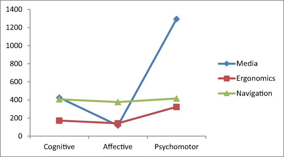 Adaptive hypermedia instructional system (AHIS): A model