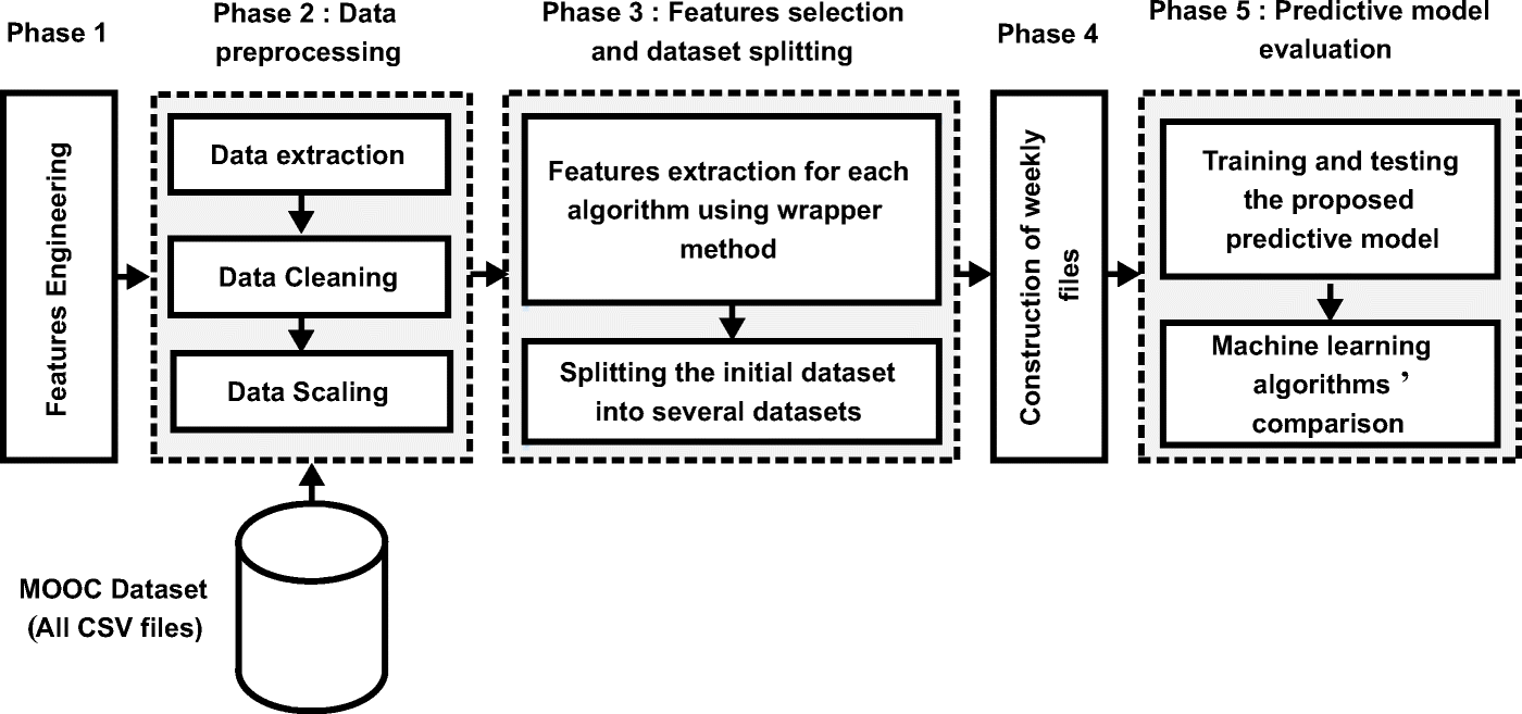 A predictive approach based on efficient feature selection
