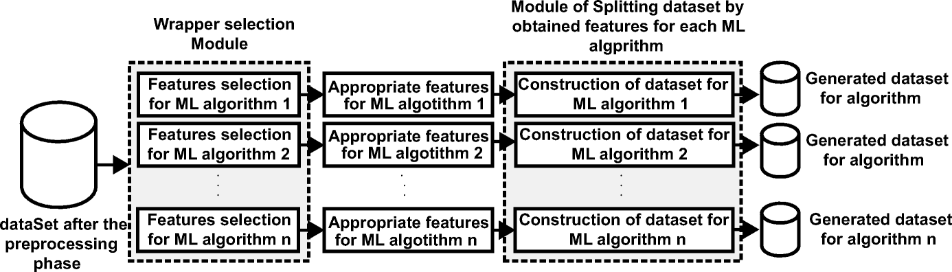 A predictive approach based on efficient feature selection and