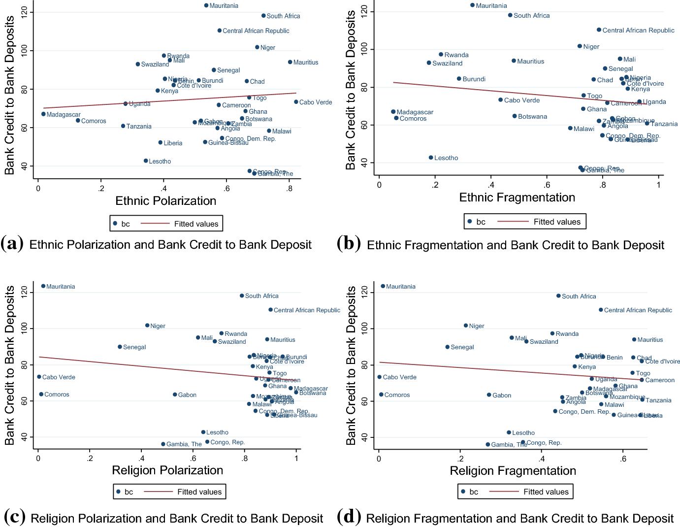 Fragmentation and financial development in Sub-Saharan Africa