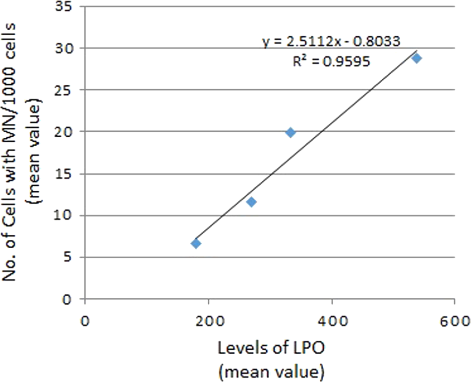 Risk assessment of low arsenic exposure using biomarkers of