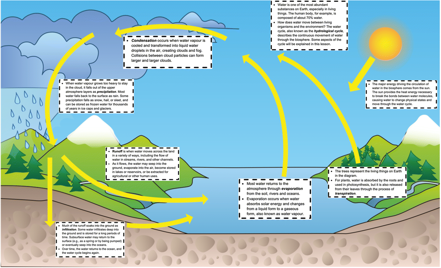 Tracing Enhances Recall and Transfer of Knowledge of the Water Cycle