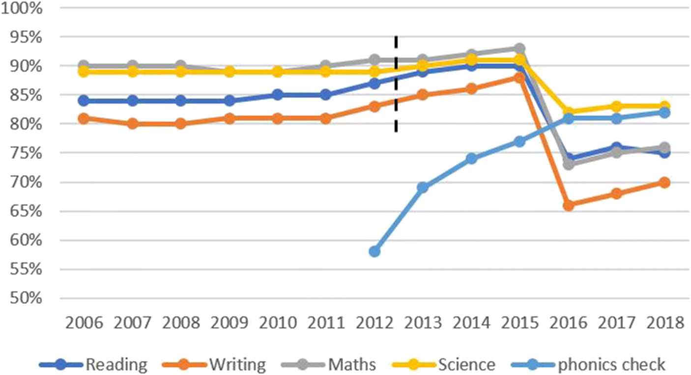 Reconsidering the Evidence That Systematic Phonics Is More Effective T
