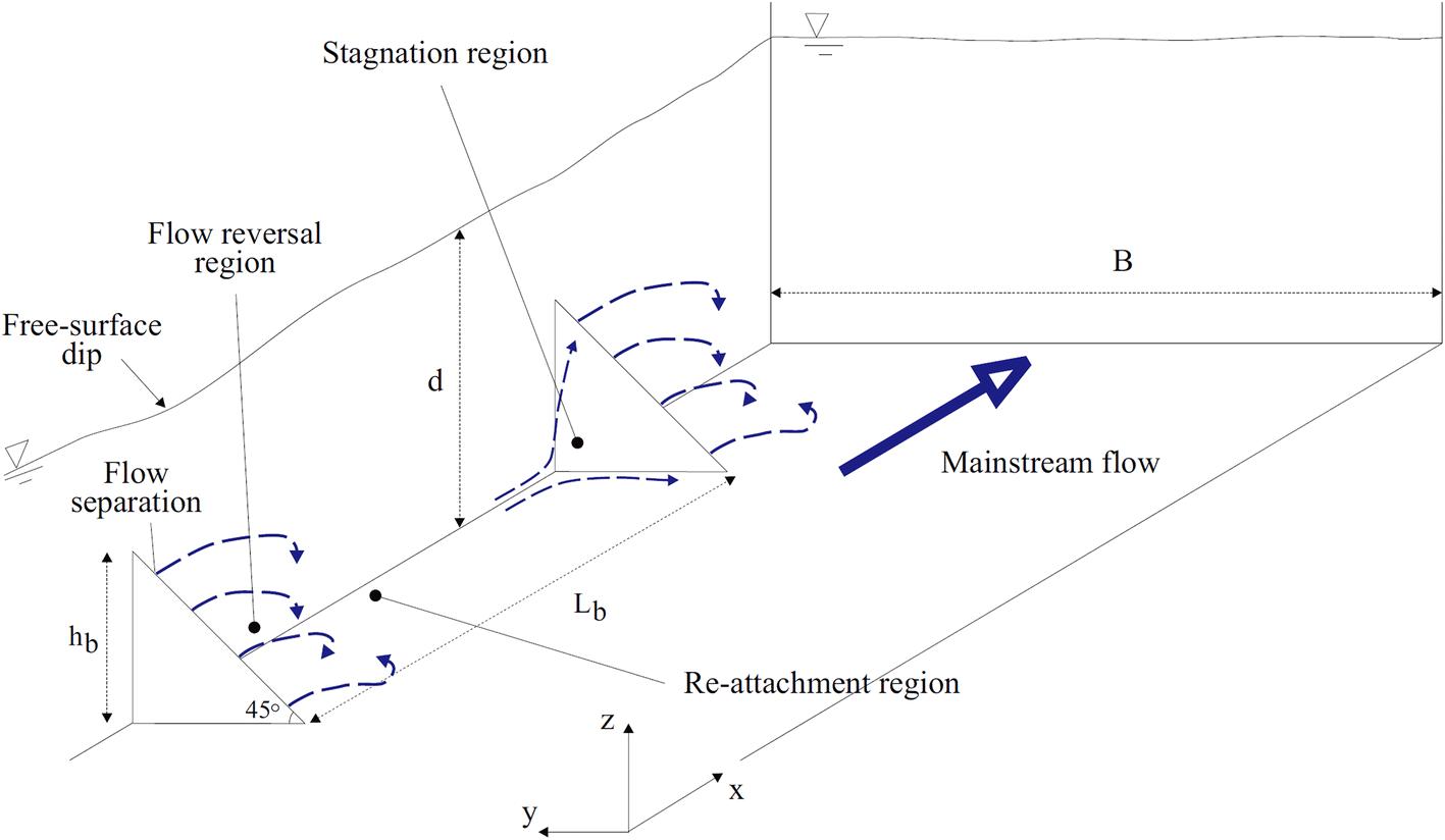 Using small triangular baffles to facilitate upstream fish passage