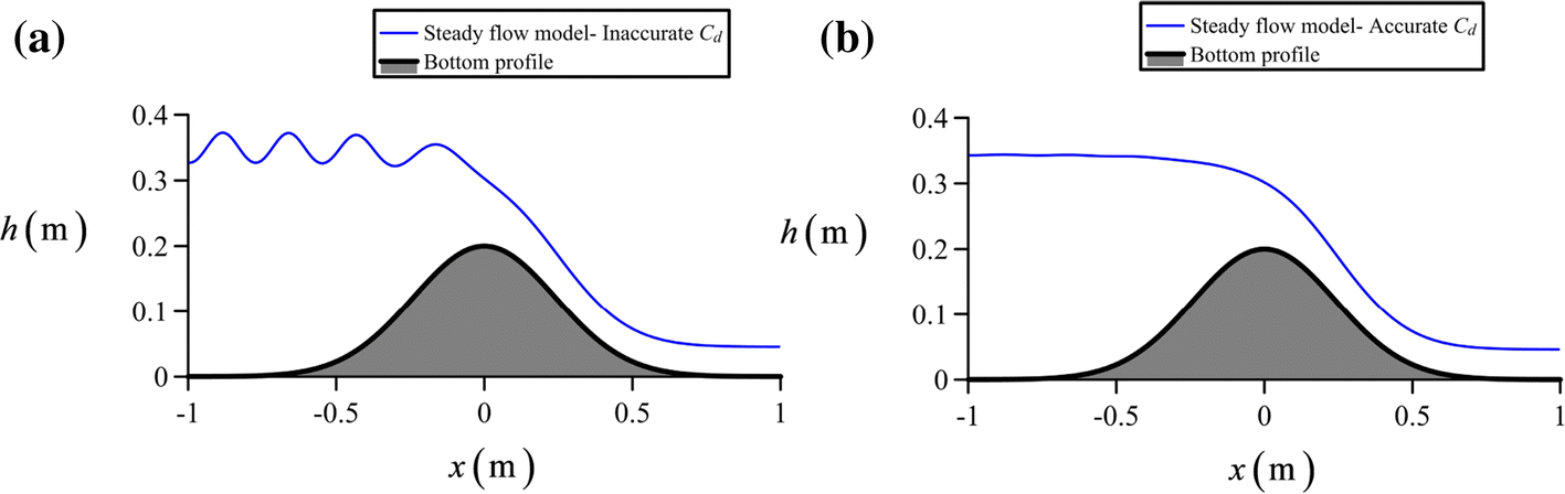 Non-linear shallow water flow modelling over topography with