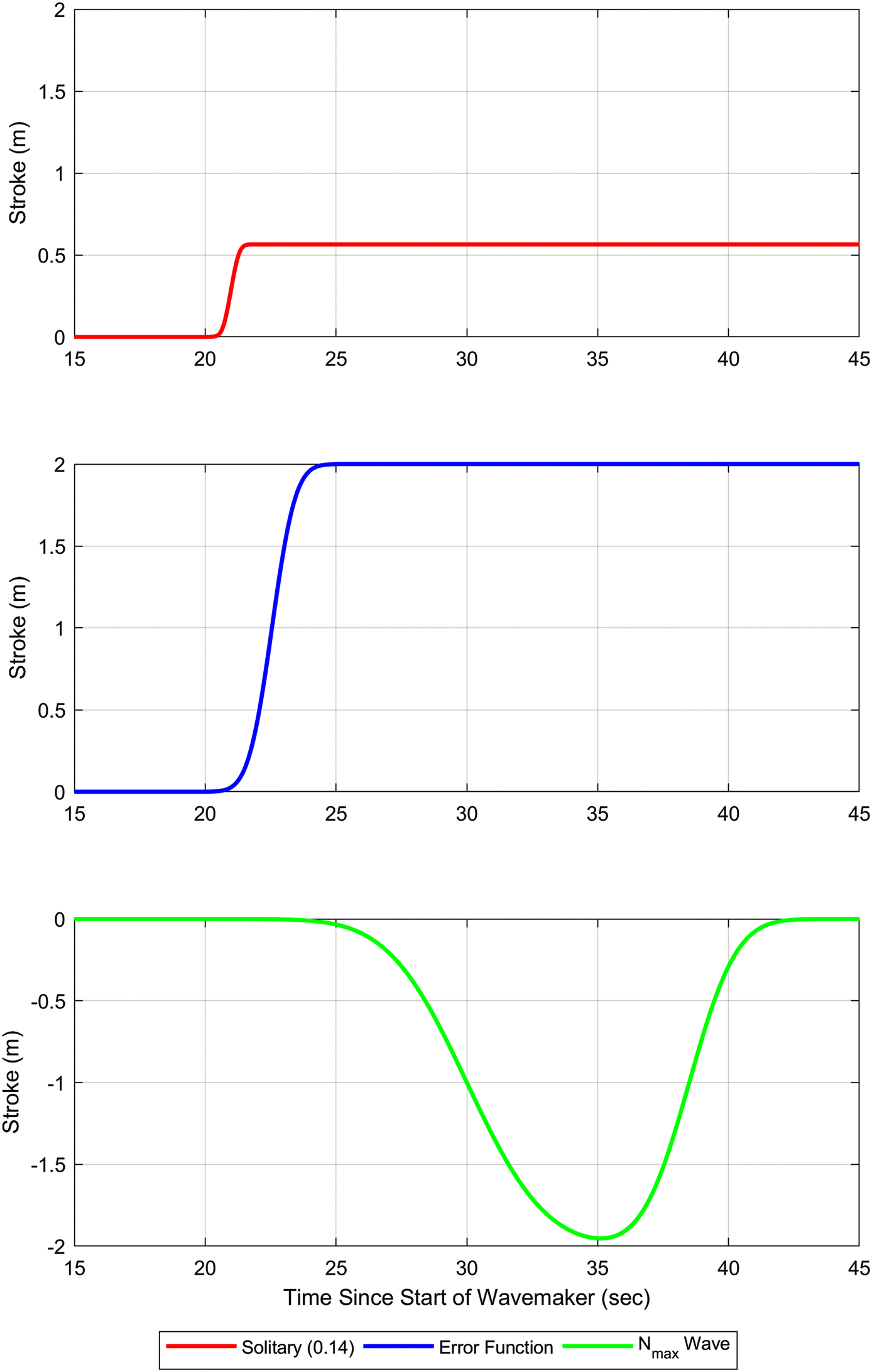 Experimental study of long wave dynamics in the presence of two