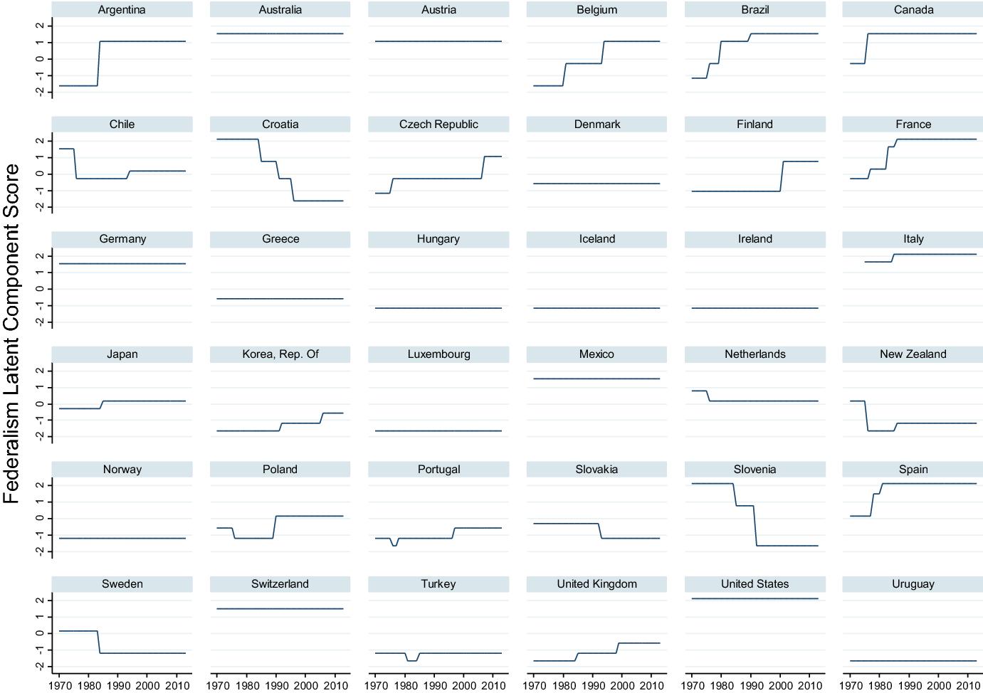 Political economy of pension reforms: an empirical