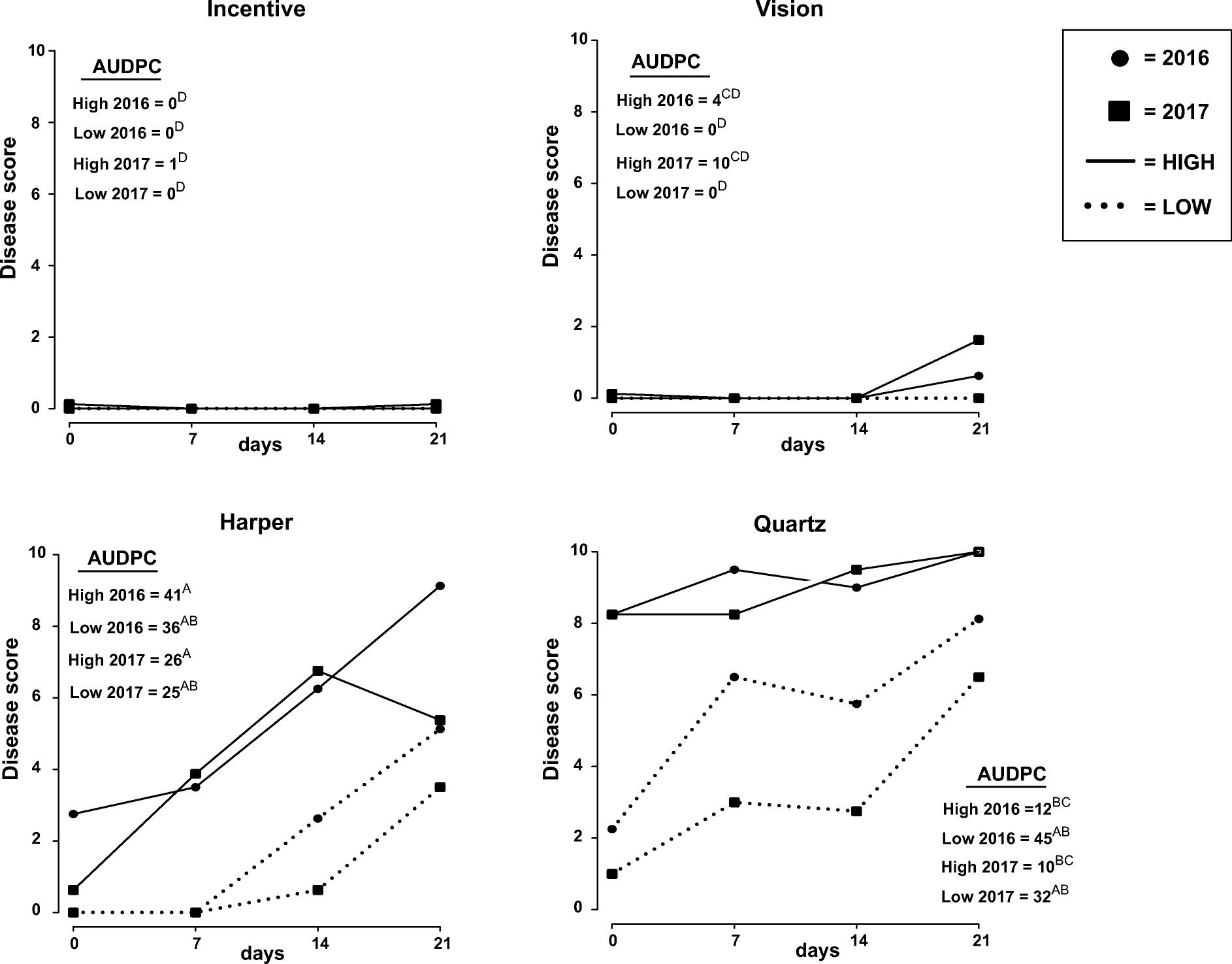 Measuring the impact of Verticillium longisporum on oilseed