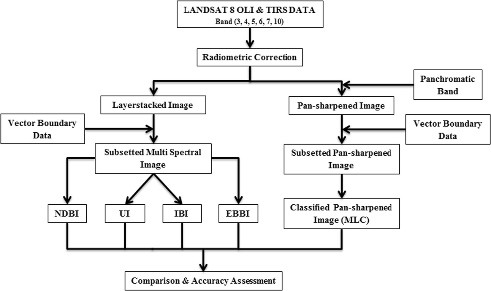 Landsat Reveals Industrial Growth | Asdela