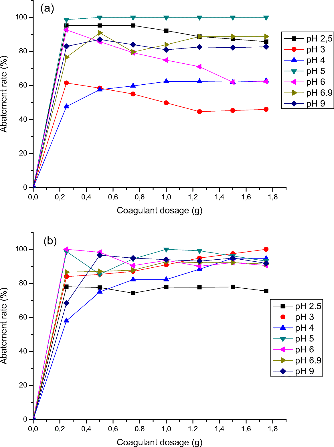 10661_2018_6824_Fig4_HTML reduction of sludge formed during a coagulation treatment of ridomil