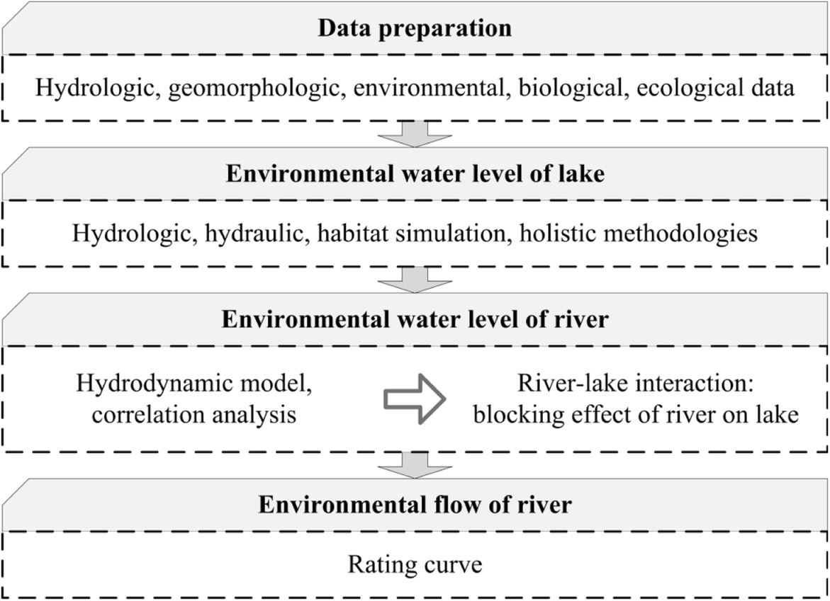 An environmental flow assessment of a river's blocking