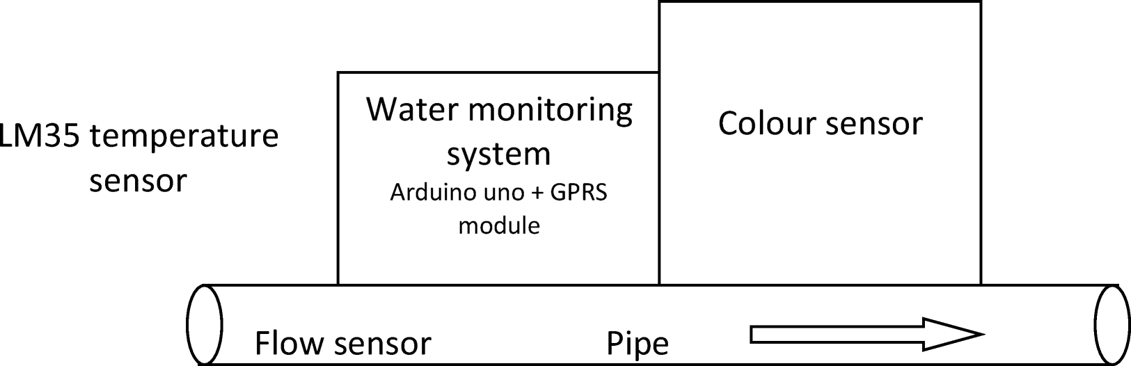 Real Time Water Quality Monitoring Using Internet Of Things In Wire Color Coding Http Temperature Systems Com Htm Open Image New Window
